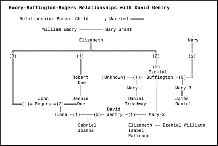 Chart of Family Relationships